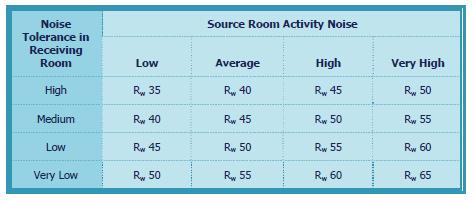 Sound Reduction for Sensitive Rooms – TTM Group